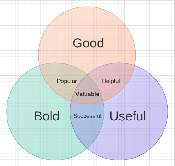 Good Bold Useful Venn Diagram