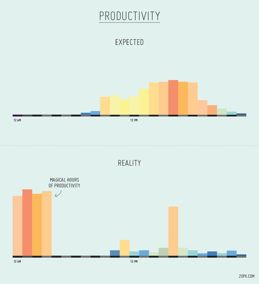 Peak Productive hours